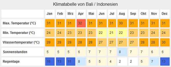 Klimatabelle